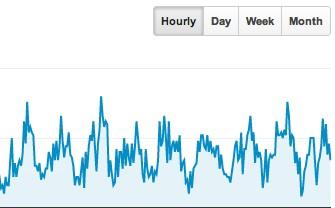 Hourly Statistics on Google Analytics
