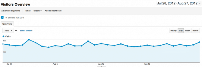 Google Analytics Visitor Overview