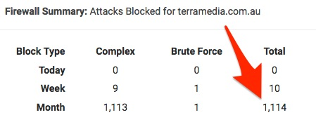Attacks Blocked by Wordfence