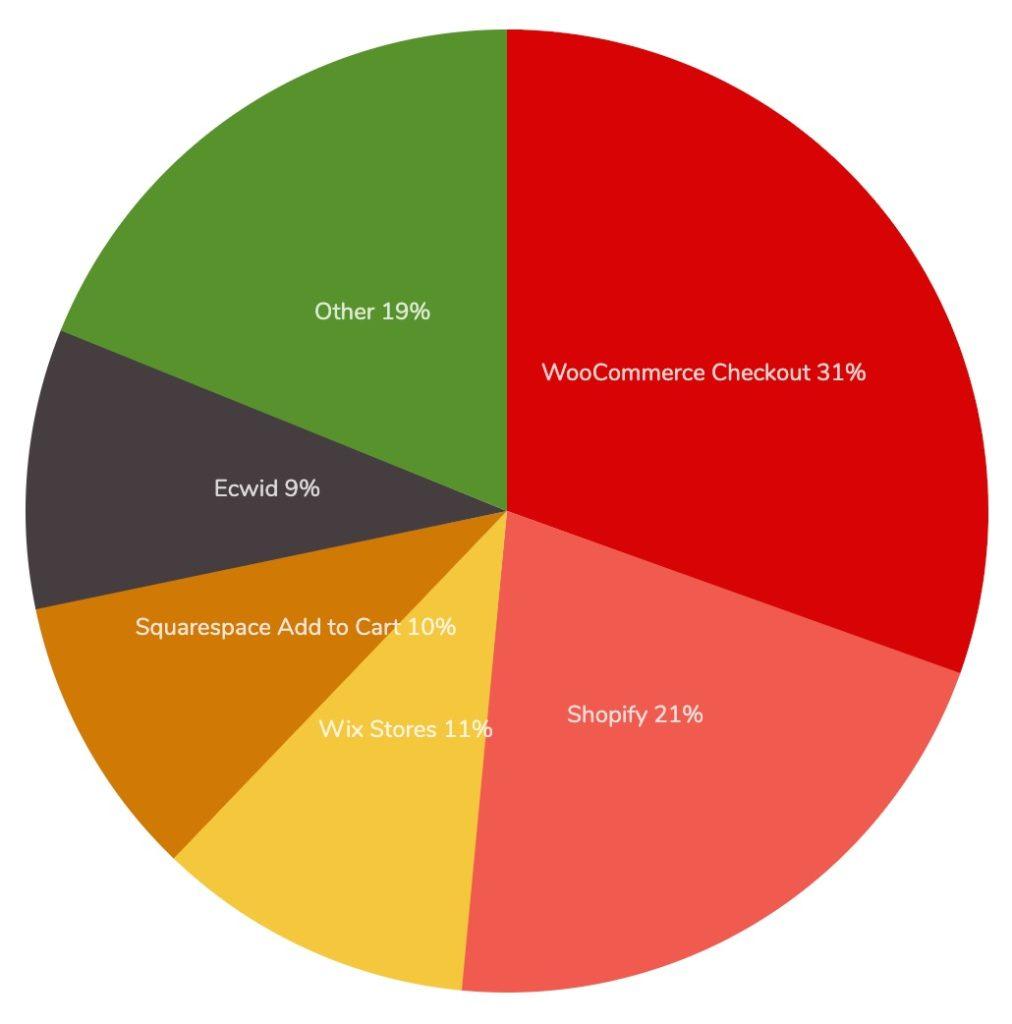 Breakdown of e-commerce technologies used in Australia