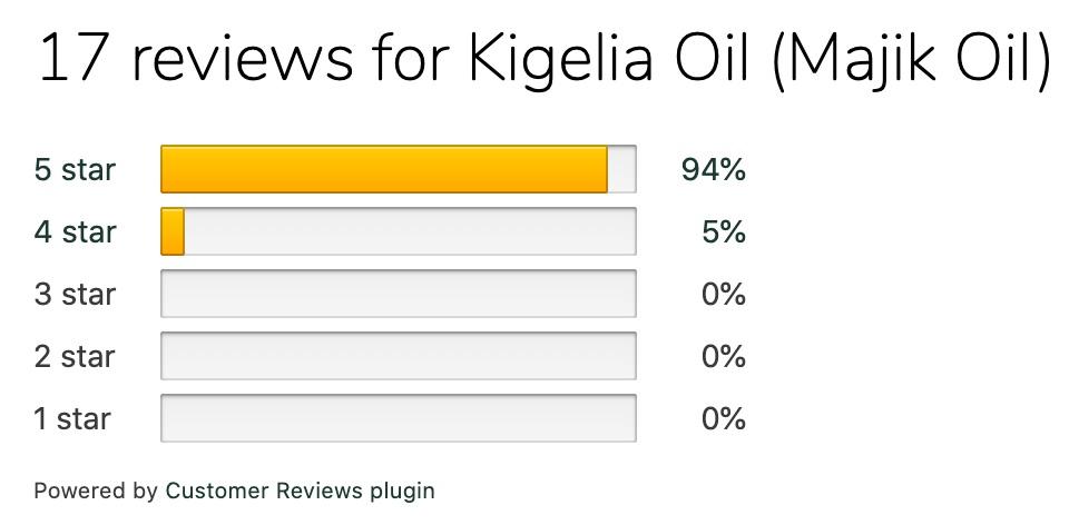 Kigelia Oil Review Graph